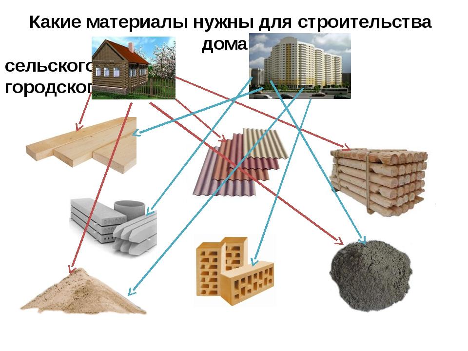 Строительные материалы названия с картинками